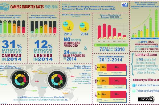 Ventas de cámaras en 2014